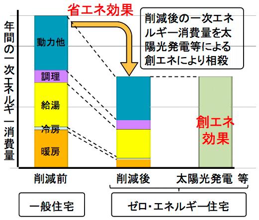 省エネ効果のグラフ
