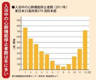 入浴中の心肺機能停止者数(2011年)